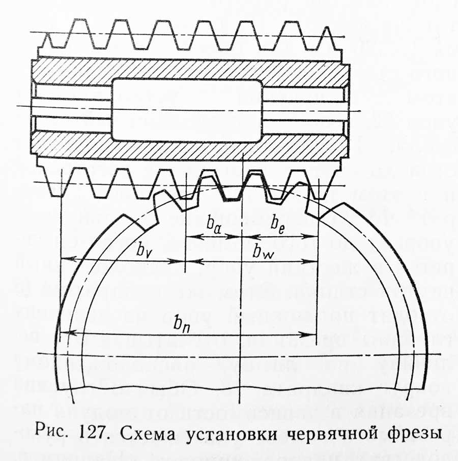 Схема установки червячной фрезы