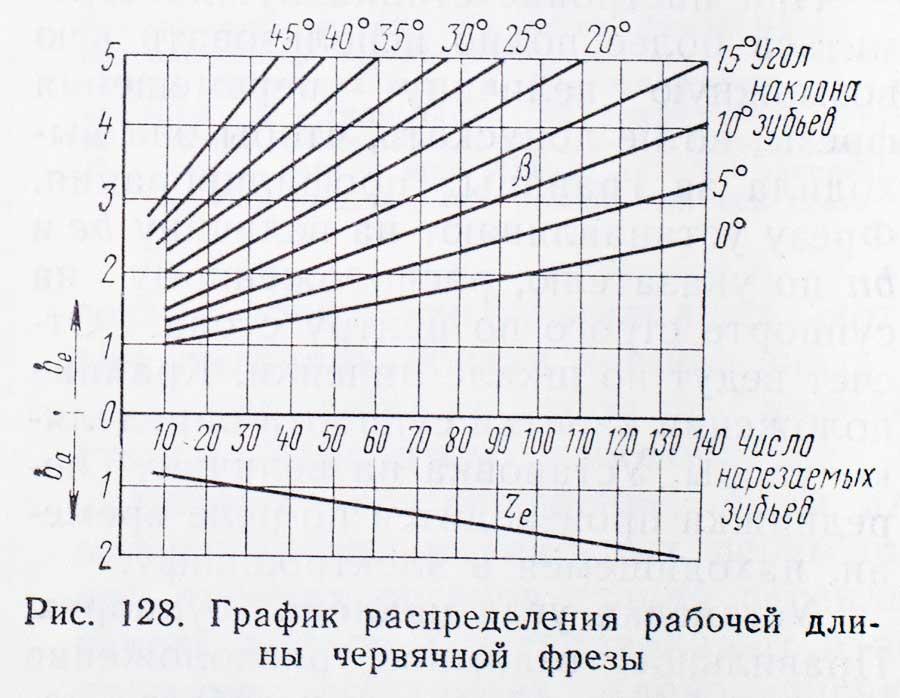 График распределения рабочей длины червячной фрезы